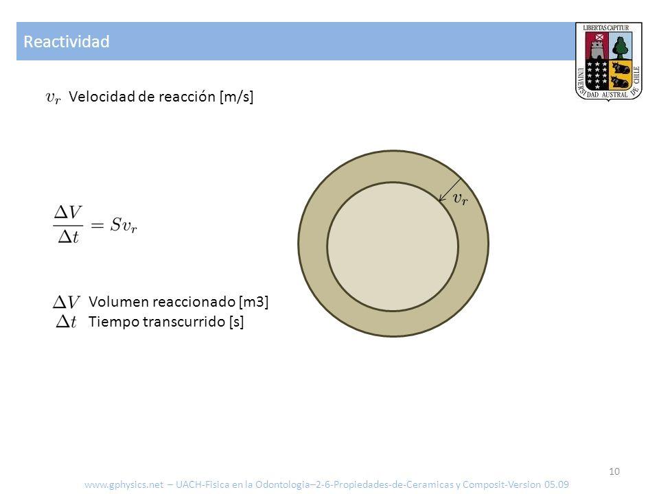 Reactividad Velocidad de reacción [m/s] Volumen reaccionado [m3]